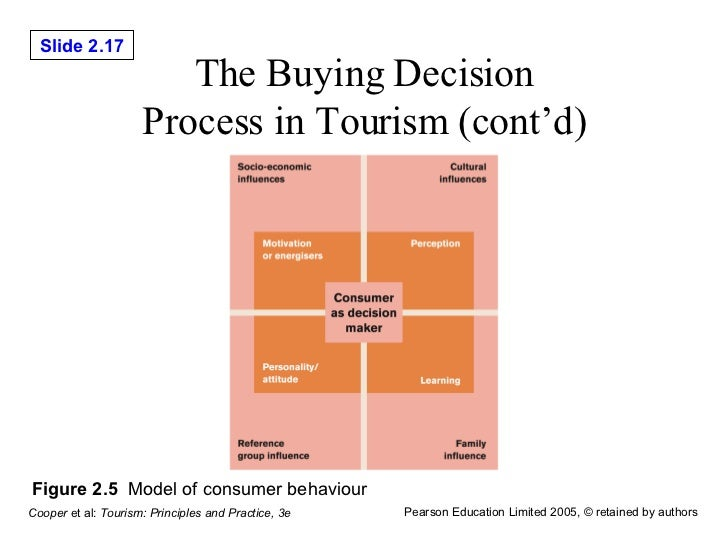 Buying and consumption behaviors of eco tourists