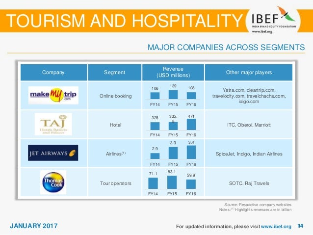Siwes report on hospitality and tourism