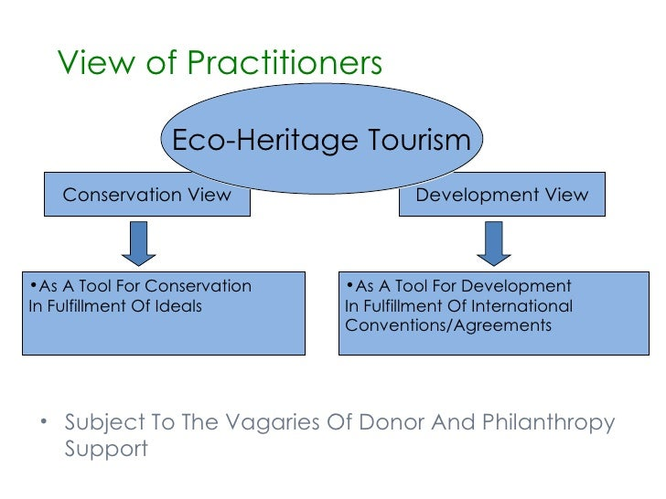 Preservation Of Natural Resources For Sustainable Development