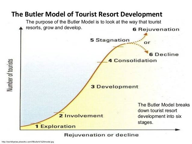 butler s model of tourism Butler's model of tourism then now athens greece then and now 7000-5000 bce - colonization started in the geographic area of 900-700 bc.