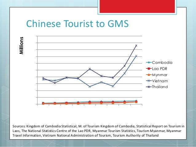 Tourism competitive strategies of thailand and gms countries