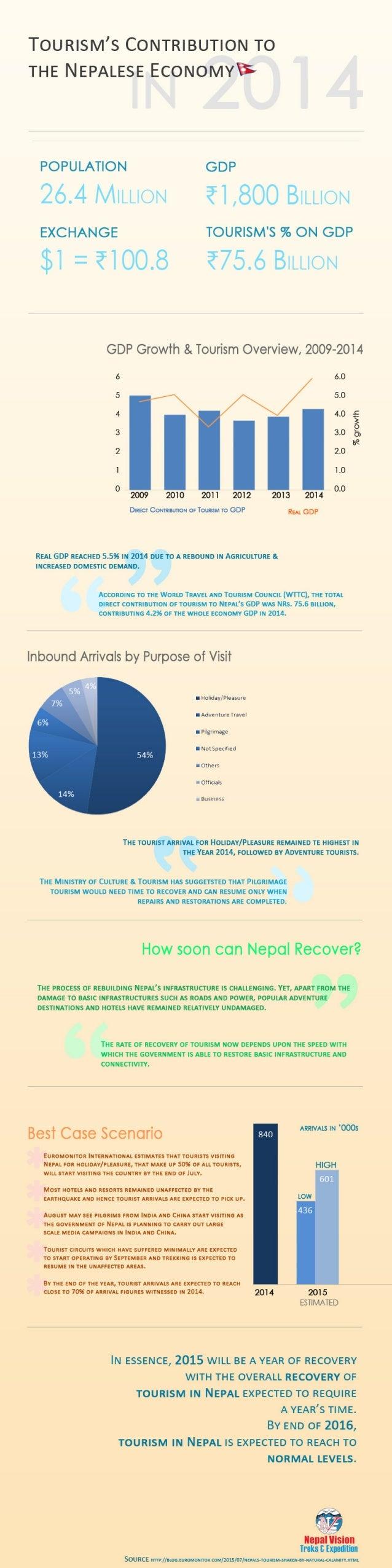 TOUR| SM'S CONTRIBUTION TO THE NEPALESE ECONOMY5  POPULATION GDP 26.4 MILLION ti ,8OO BILLION  EXCHANGE TOUR| SM'S % ON GD...
