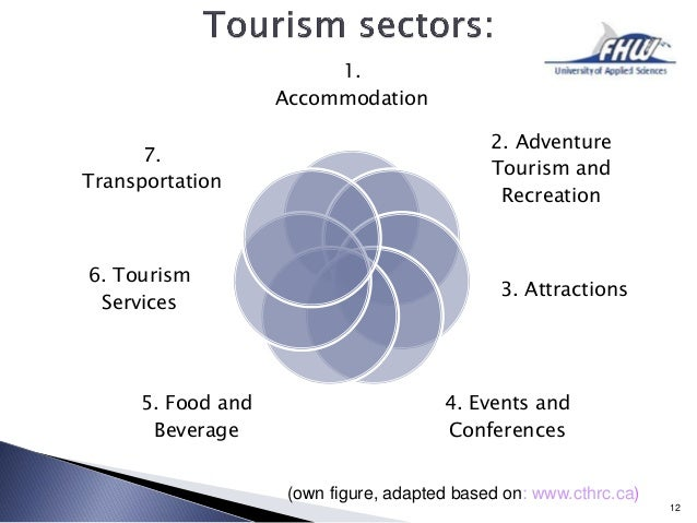 reaction paper about sector of tourism History, performance and challenges of tourism tourism has emerged as an important sector country's tourism history, performance and challenges with a.