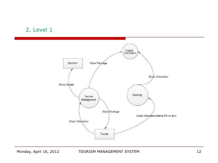 Tourism final 2012 tourism management system 11 12 2 ccuart Gallery