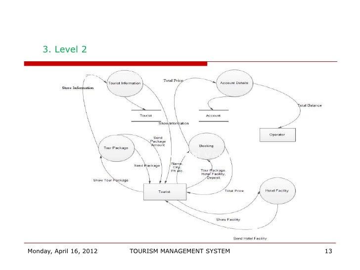 Tourism final 2012 tourism management system 12 13 3 ccuart Gallery
