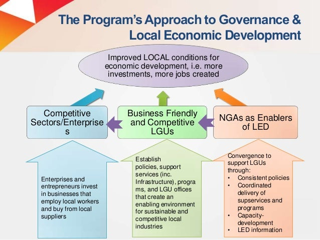 "local development planning in the philippines At the local level a report by: sheryl i fernando ""local governments do not have the luxury d of time to delay the development of their de own capabilities whic will allow them to ch achieve their cherishe objectives ed they should help them mselves and not stagnate while the rest of the world go by st local governments he elping themselves is the essence of the home ru it is also the ule ."