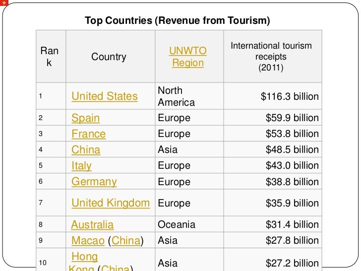 Tourism Market Research Reports & Industry Analysis
