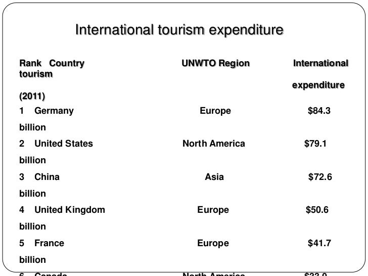 tourism industry explanation expanded explanation of tourism industry and its scope tourism industry is the main influential type of industry in the world it is not just hundreds of thousands of business but a global industry with major policy.