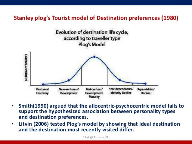 tourist typology Tourists can be described as a particular group of tourists based upon their  different psychological characteristics within the spectrum of psychographic.