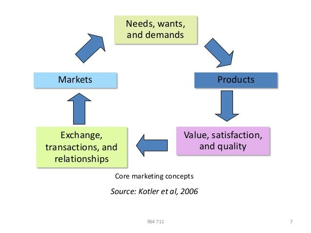 satisfying needs and wants through an exchange process marketing essay Components of marketing concept of needs,  note on concept of needs, wants and demands in marketing  existence of the market in the absence of human needs wants.