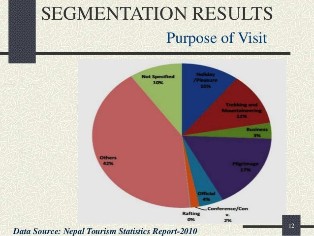 Tourism Motivation And Behavioral Segmentation Tourism Essay