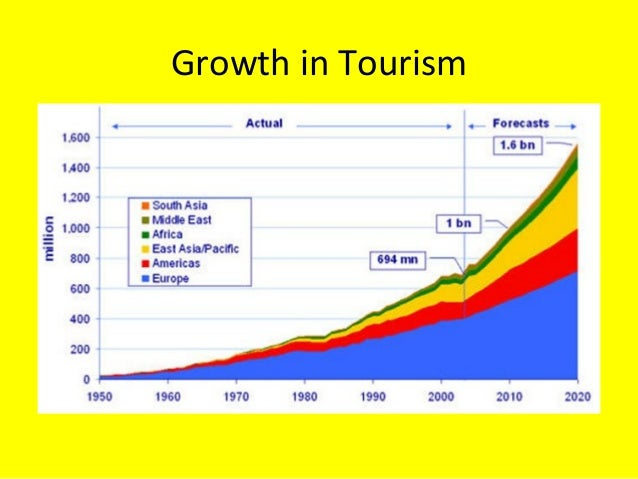 The growth paradox: can tourism ever be sustainable?
