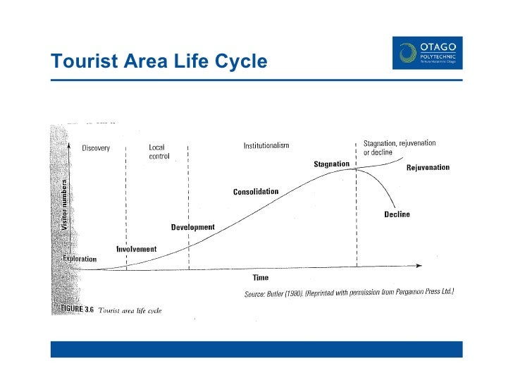 butler tourism lifecycle model The butler tourist resort cycle-life model by the end of the lesson you will know what the butler model is and be able to explain what it shows.