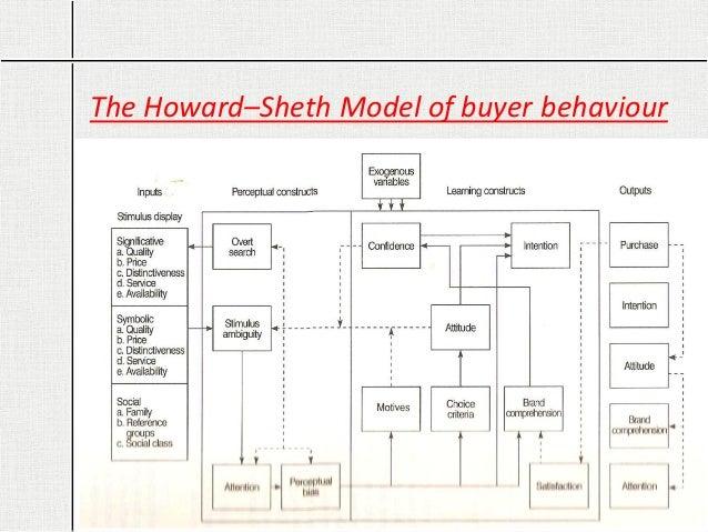 Consumer Behavior Models