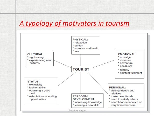 travel motivation and tourist typologies essay Current sociological theories and issues in the quest for authenticity as the dominant post-modern tourist motivation penetrates tourist travel.