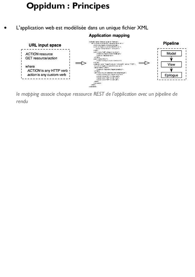 Oppidum : Principes L'application web est modélisée dans un unique fichier XML  le mapping associe chaque ressource REST d...