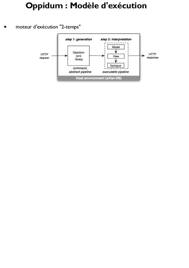 """Oppidum : Modèle d'exécution moteur d'exécution """"2-temps"""""""