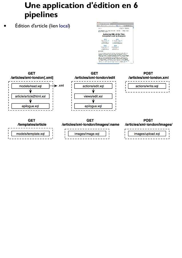 Une application d'édition en 6 pipelines Édition d'article (lien local)