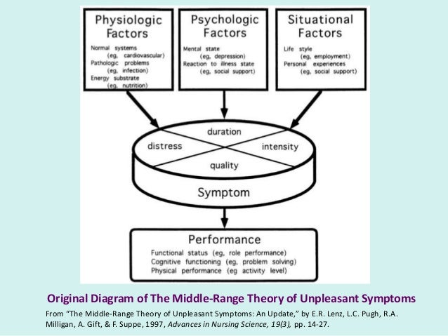 middle range theory of unpleasant symptoms