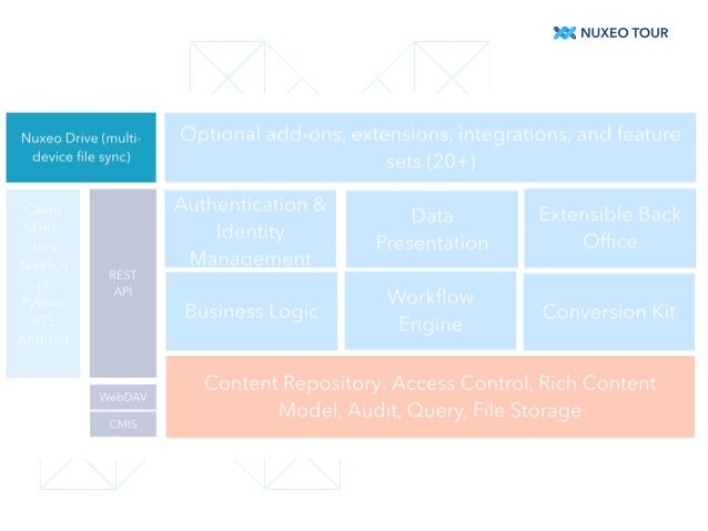Tout comprendre de Nuxeo Drive - Nuxeo Tour 2014 - workshop Slide 3