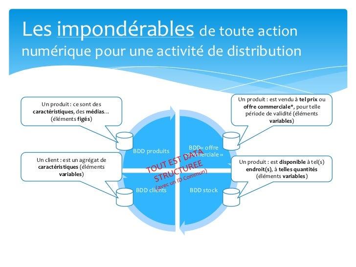 Les impondérablesde toute action numérique pour une activité de distribution<br />Un produit : est vendu à tel prix ou off...