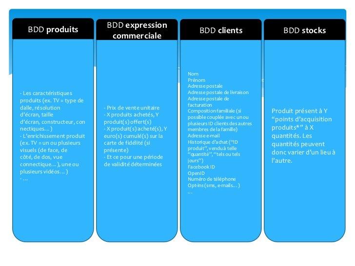 BDD produits<br />BDD expression commerciale<br />BDD clients<br />BDD stocks<br />- Les caractéristiques produits (ex. TV...