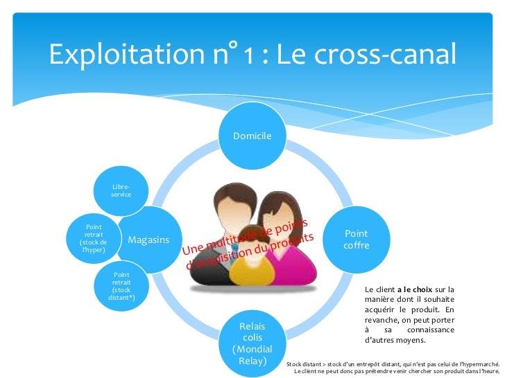 Exploitation n° 1 : Le cross-canal<br />Libre-service<br />Point retrait (stock de l'hyper)<br />Une multitude de points d...