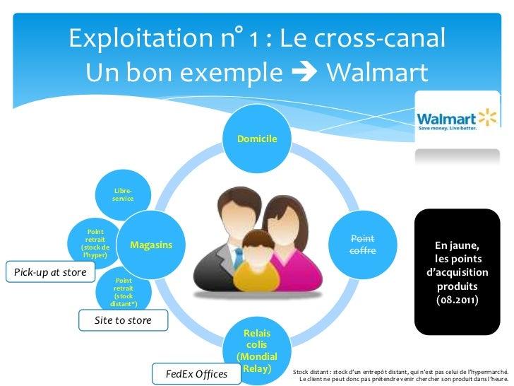 Exploitation n° 1 : Le cross-canalUn bon exemple  Walmart<br />Libre-service<br />En jaune,<br /> les points d'acquisitio...