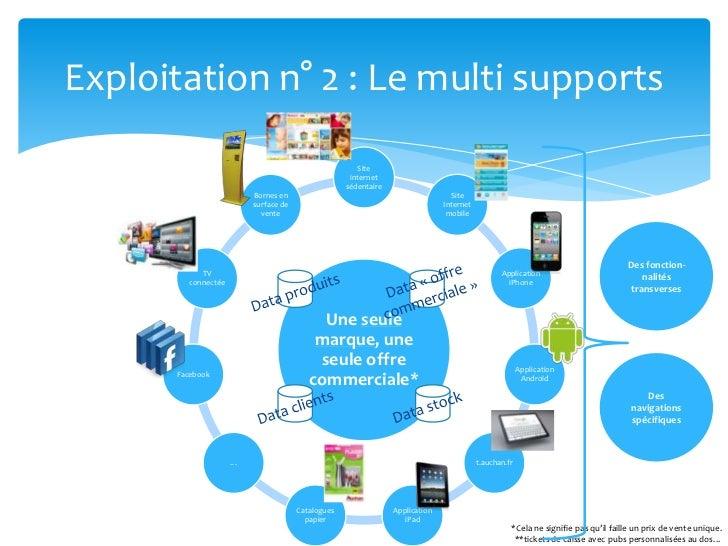 Exploitation n° 2 : Le multi supports<br />Des fonction-nalités transverses<br />Data «offre commerciale»<br />Data prod...
