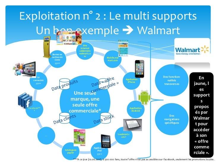 Exploitation n° 2 : Le multi supportsUn bon exemple  Walmart<br />Des fonction-nalités transverses<br />En jaune, les sup...