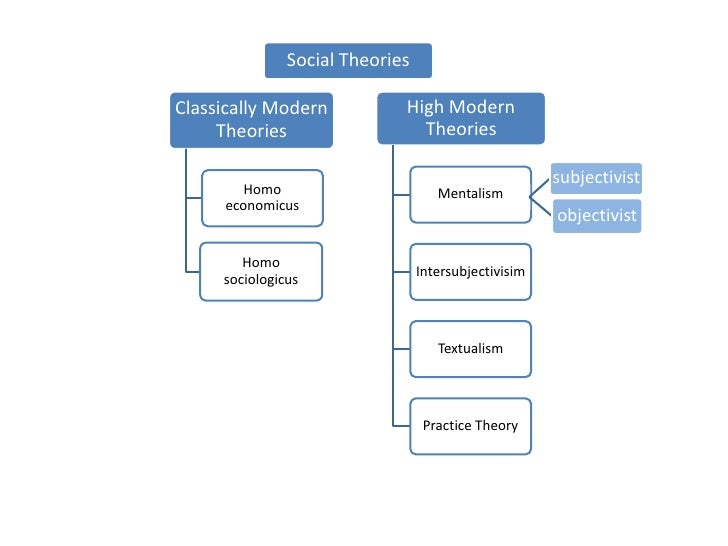 giddens theory of social practices Structuration theory and critical consciousness: potential applications for social work practice jennifer wheeler-brooks university of kansas school of social welfare.