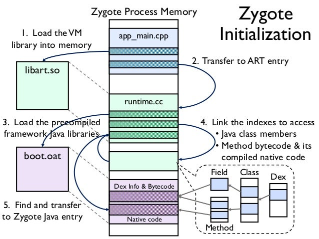 Toward dynamic analysis of obfuscated android malware