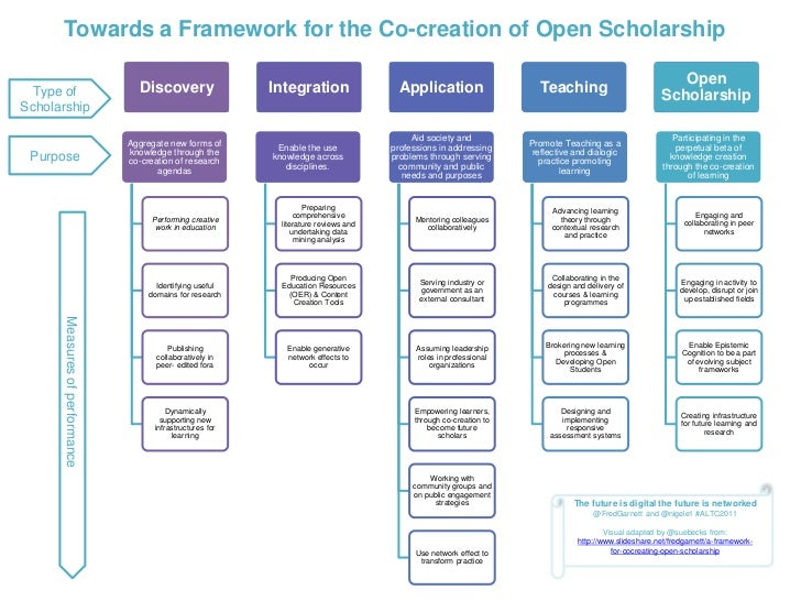 Towards a Framework for the Co-creation of Open Scholarship                                                               ...