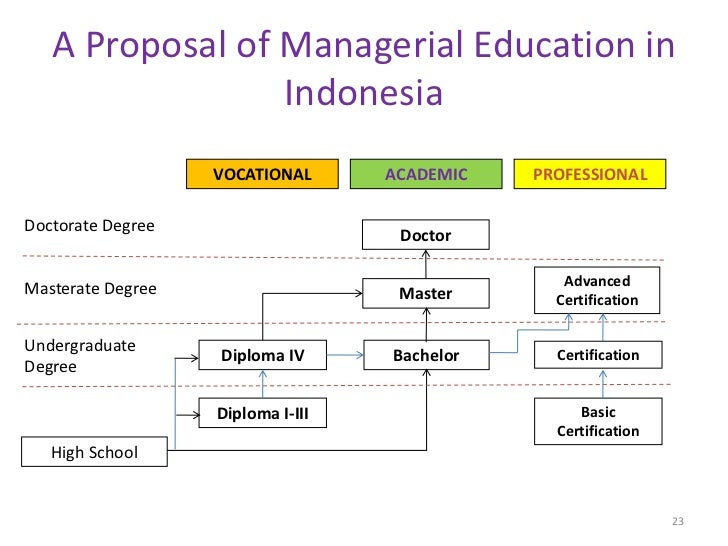 A Proposal of Managerial Education in                 Indonesia                   VOCATIONAL      ACADEMIC   PROFESSIONALD...