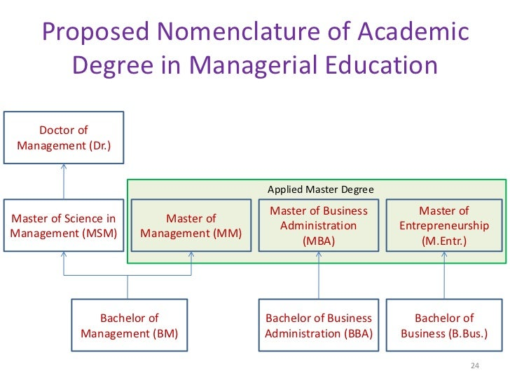 Proposed Nomenclature of Academic       Degree in Managerial Education    Doctor of Management (Dr.)                      ...