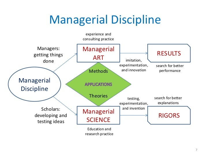 Managerial Discipline                        experience and                      consulting practice     Managers:        ...