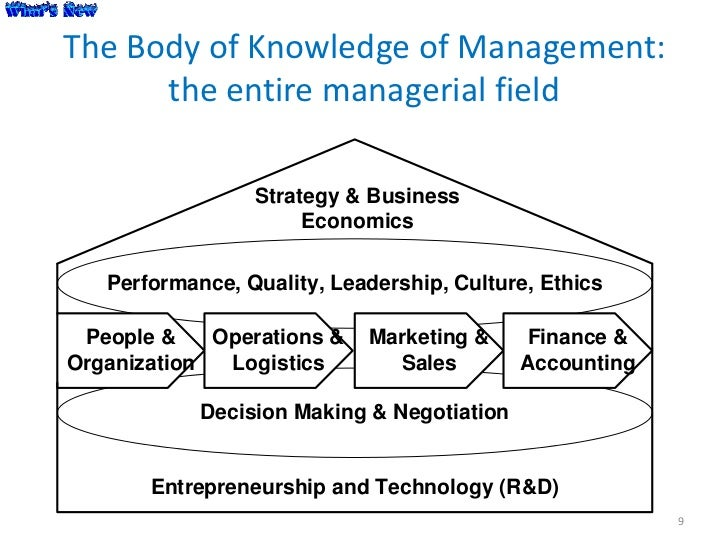 The Body of Knowledge of Management:      the entire managerial field                 Strategy & Business                 ...