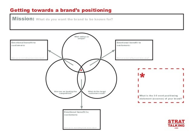Getting towards a brand's positioning Mission:  dffffffff  What do you want the brand to be known for?  What makes us uniq...