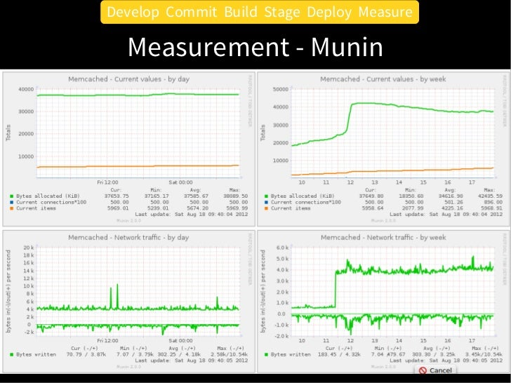 Develop Commit Build Stage Deploy Measure