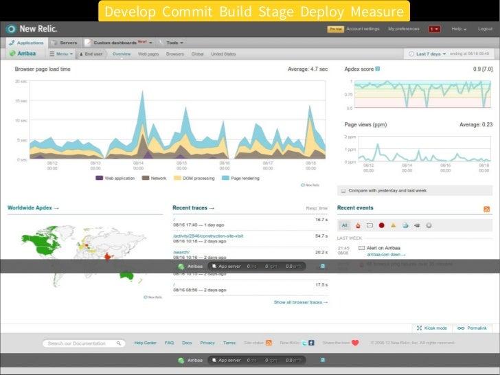 Develop Commit Build Stage Deploy Measure                         Measurement●   django-statsd, statsd and graphite    –  ...