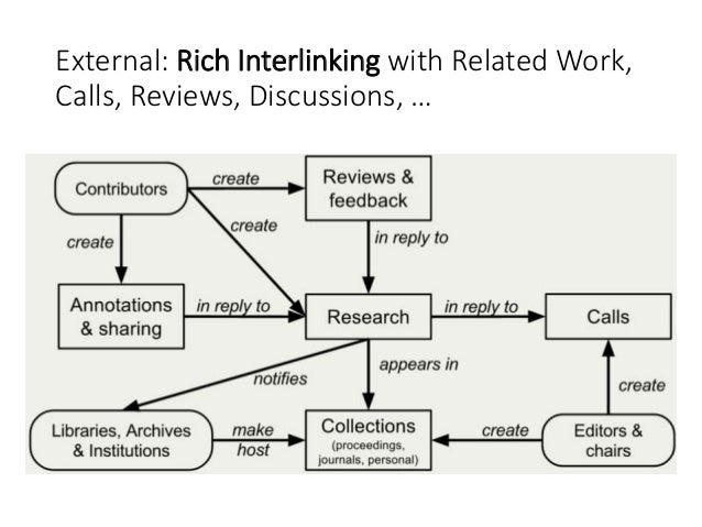 External: Rich Interlinking with Related Work, Calls, Reviews, Discussions, …