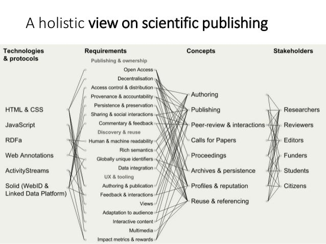 A holistic view on scientific publishing