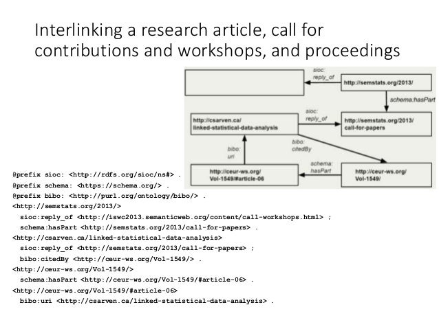 Comparison of scientific authoring and publishing approaches ACaA Access control and attribution AtA Adaptation to audienc...