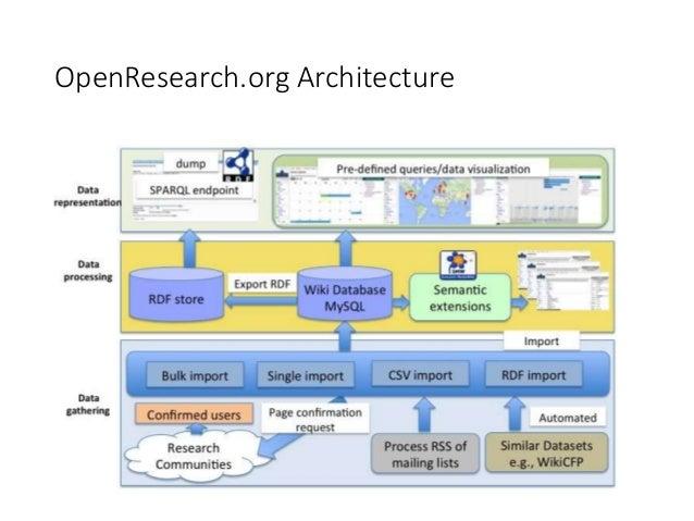 Towards digitizing scholarly communication