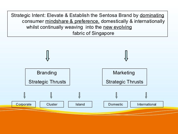 Strategic Intent: Elevate & Establish the Sentosa Brand by dominating     consumer mindshare & preference, domestically & ...