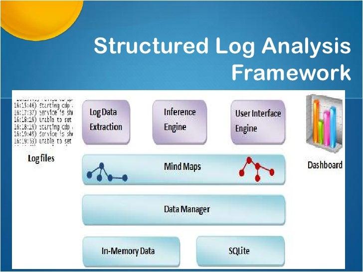 Structured Log Analysis            Framework