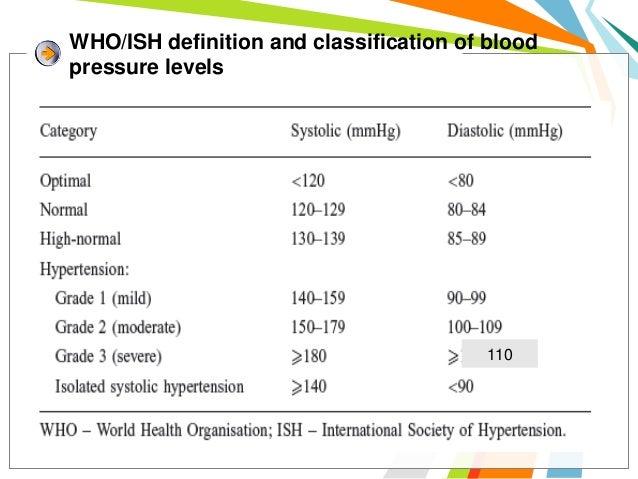 NCI-CTCAE version 3.0 grades of HTNAdverse event   DefinitionGrade   1       Asymptomatic, transient increase; no treatmen...