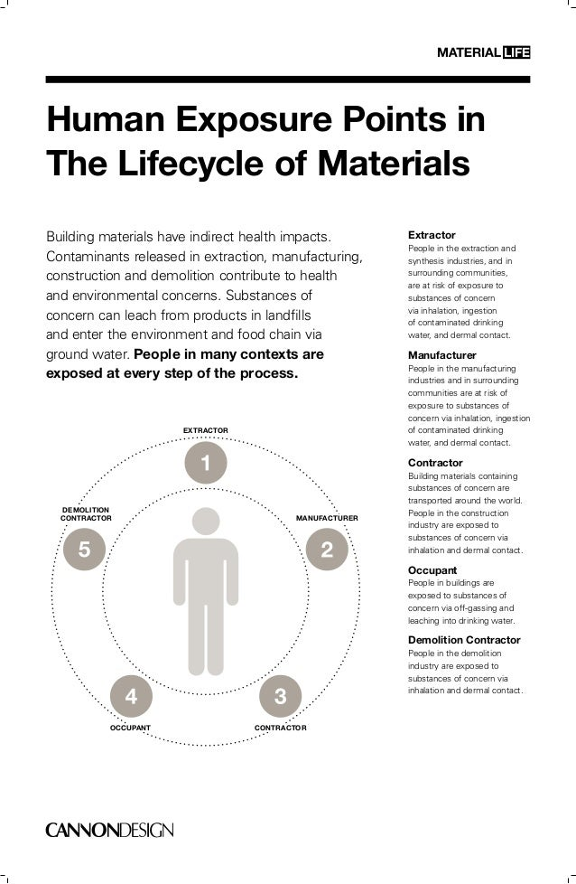 Human Exposure Points inThe Lifecycle of MaterialsBuilding materials have indirect health impacts.         Extractor      ...