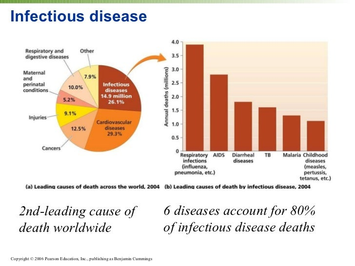 causes of infectious diseases pdf