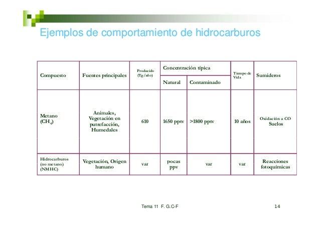 Ejemplos de comportamiento de hidrocarburos                                      Producido                                ...